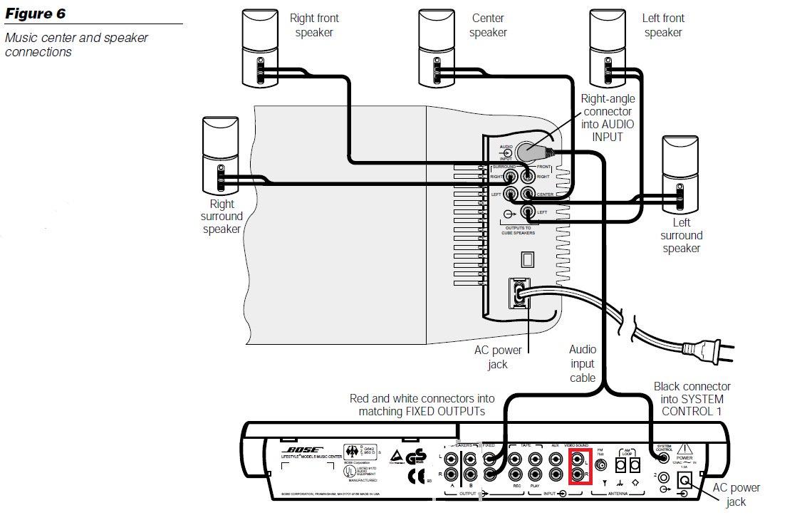 [DIAGRAM_38IS]  Bose acoustimass cable pinout   Bose Lifestyle 28 Wiring Diagram      frutuosodea.com